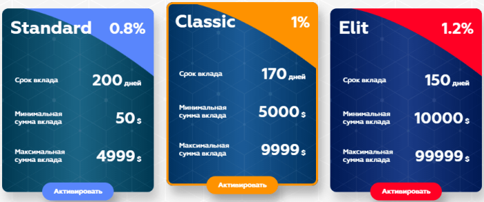 Инвестиционные планы фонда ElitPayments