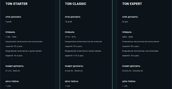 Инвестиционные планы проекта Ton Gram