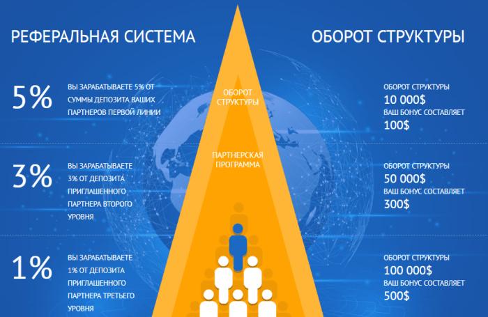 Партнерская программа проекта Alpha Intelect