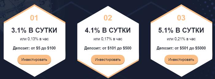Инвестиционные планы проекта Crypto Time