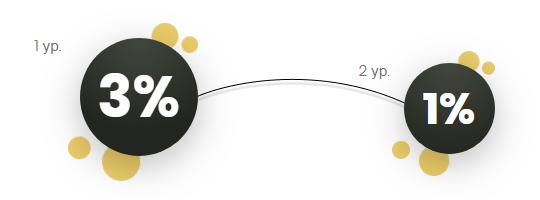 Партнерская программа проекта Ginvest