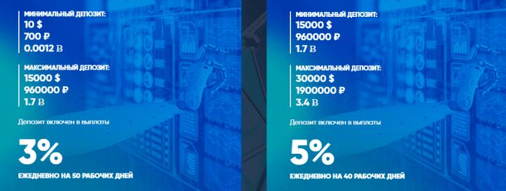 Инвестиционные планы проекта NanoInv