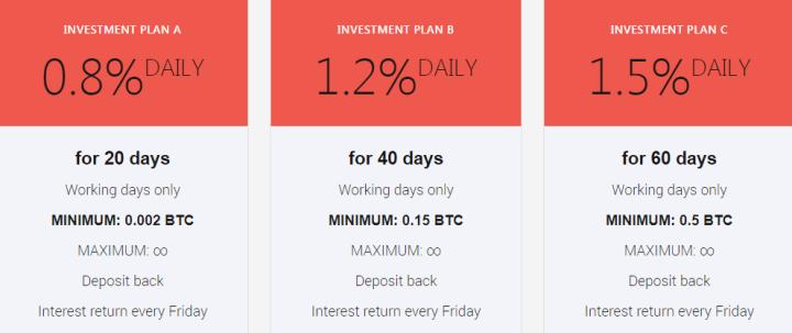 Инвестиционные планы проекта Alfa Capital