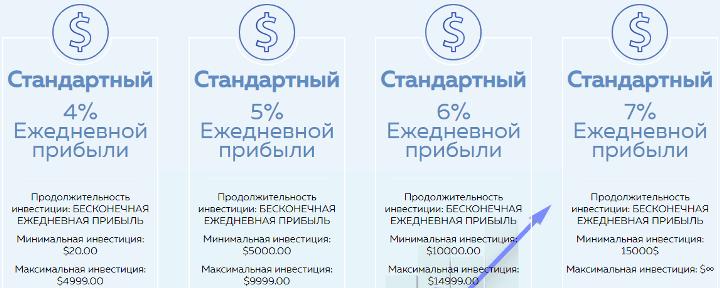 Инвестиционные планы проекта Investish