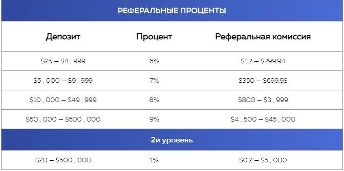 Партнерская программа проекта Investish