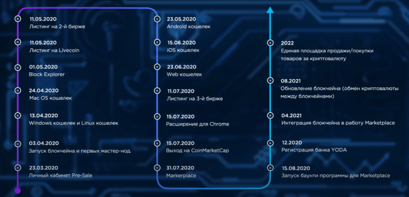 Roadmap for the Yoda X Project