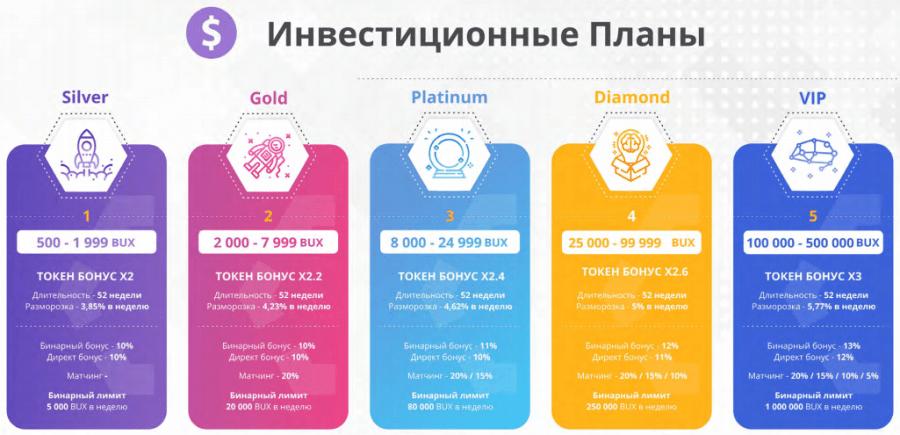 Инвестиционные планы проекта Buytex Network