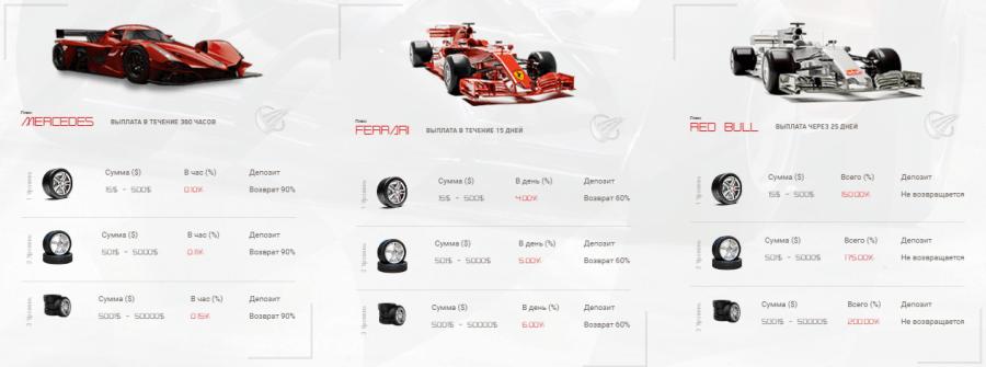 Инвестиционные планы проекта F1 Start Invest
