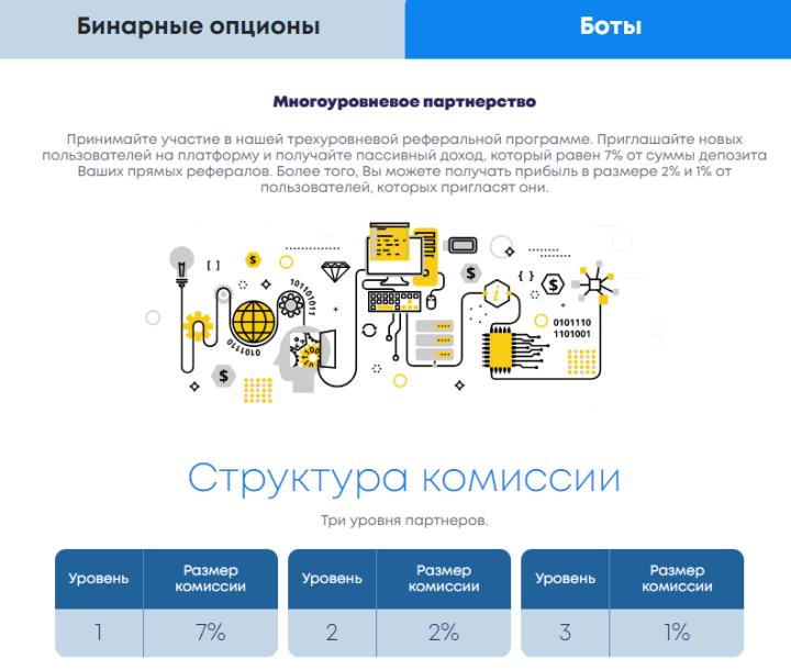 Партнерская программа проекта Bit Binary