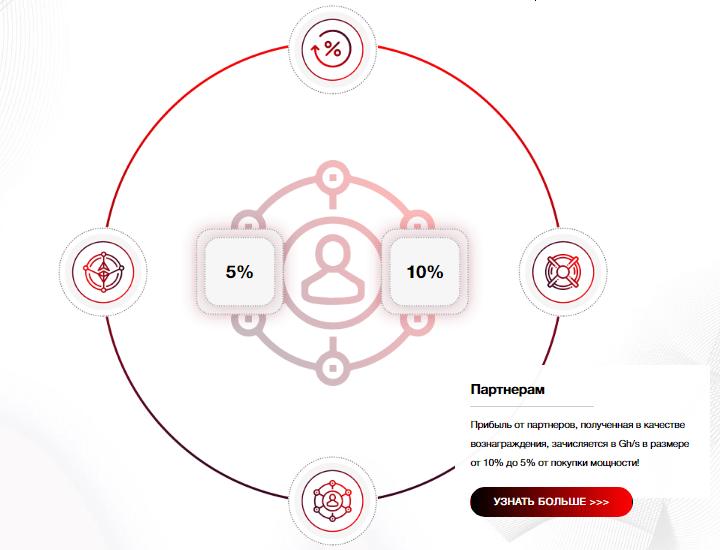 Партнерская программа проекта Profit Coin