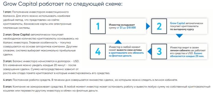 Маркетинг проекта Grow Capital