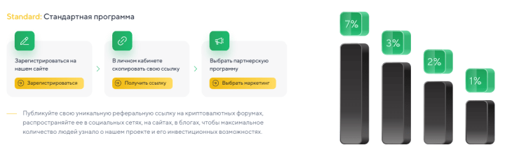 Партнерская программа проекта Zeonis
